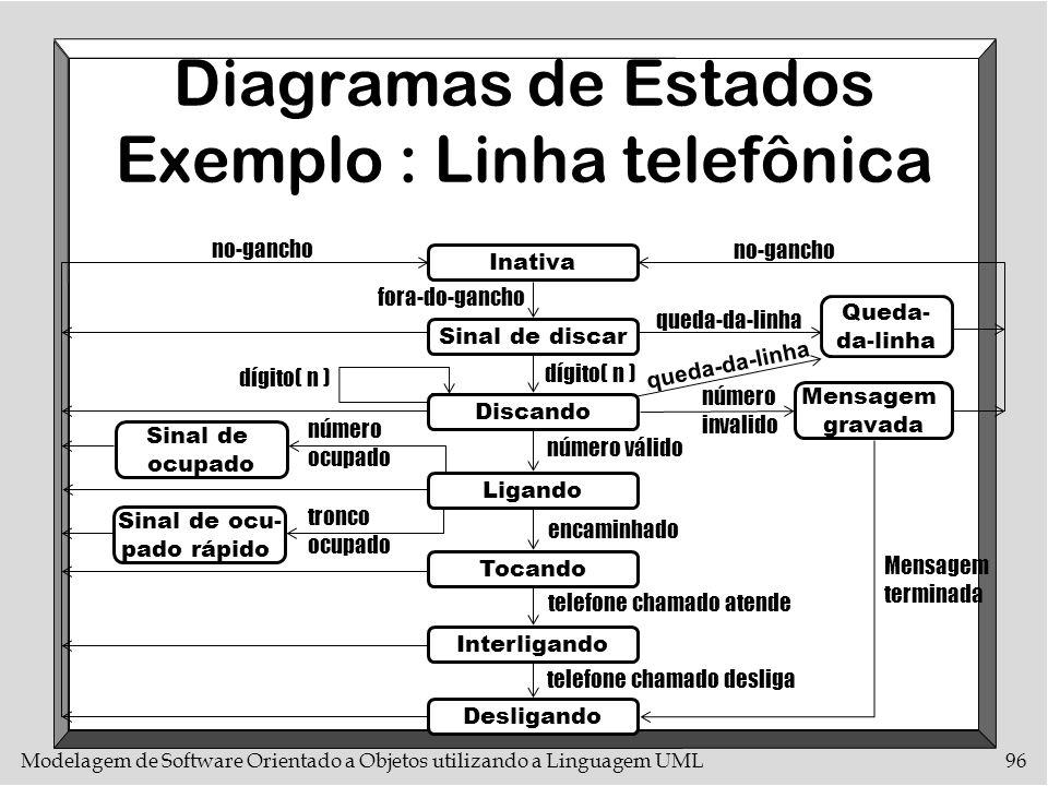 Diagramas de Estados Exemplo : Linha telefônica