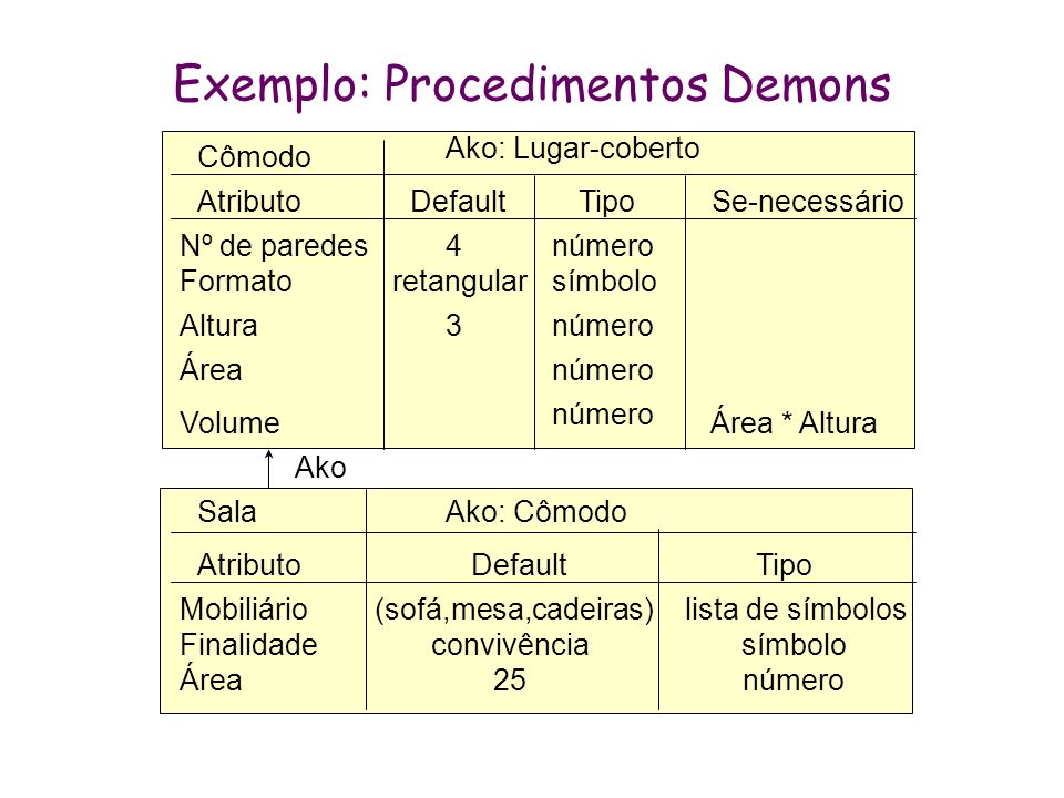 Exemplo: Procedimentos Demons