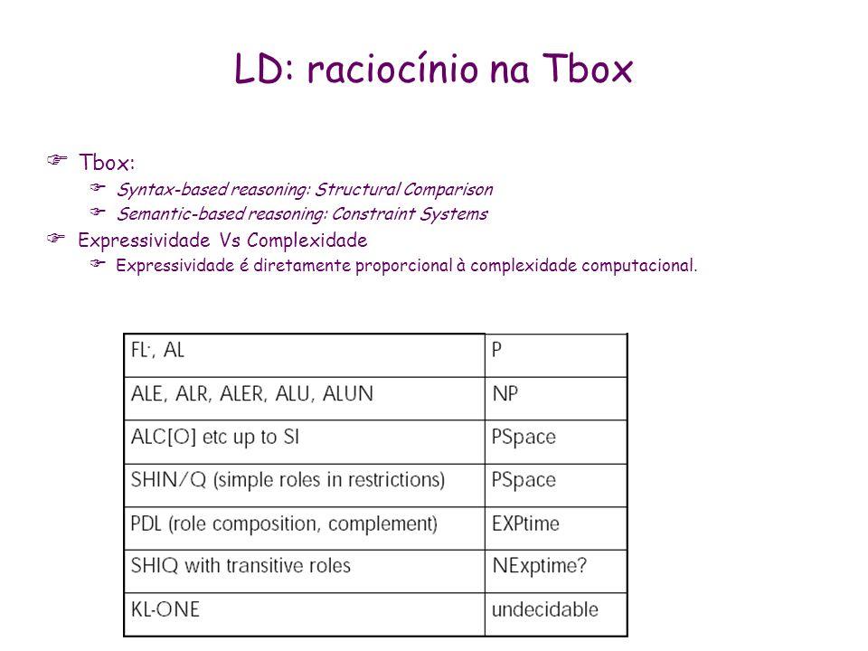 LD: raciocínio na Tbox Tbox: Expressividade Vs Complexidade