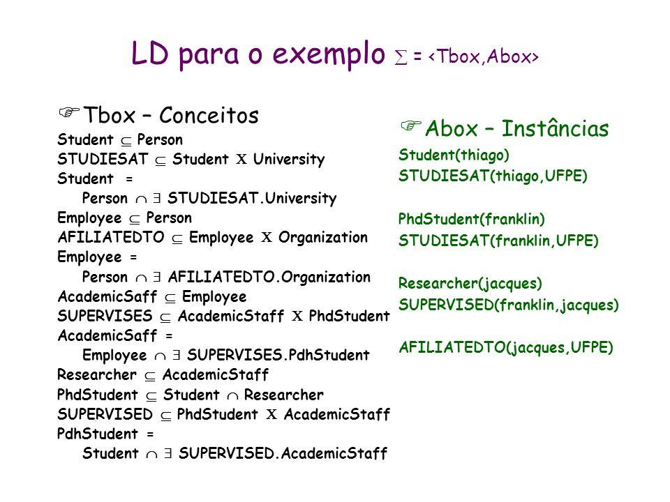 LD para o exemplo  = <Tbox,Abox>