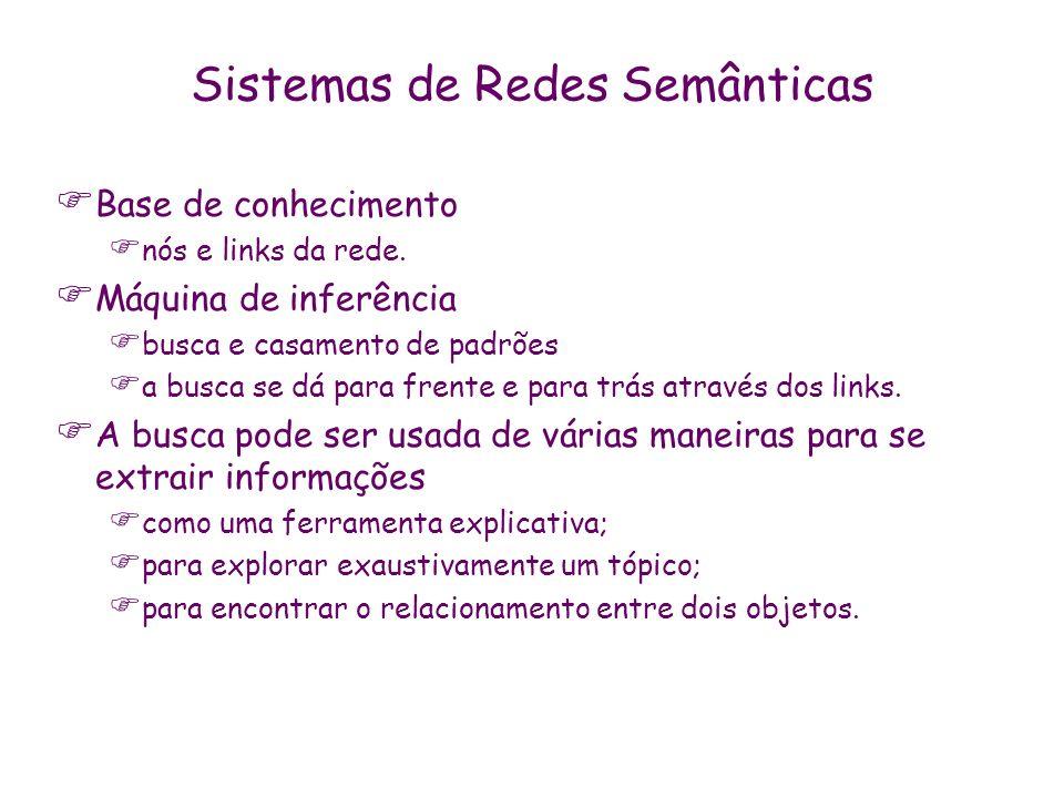 Sistemas de Redes Semânticas