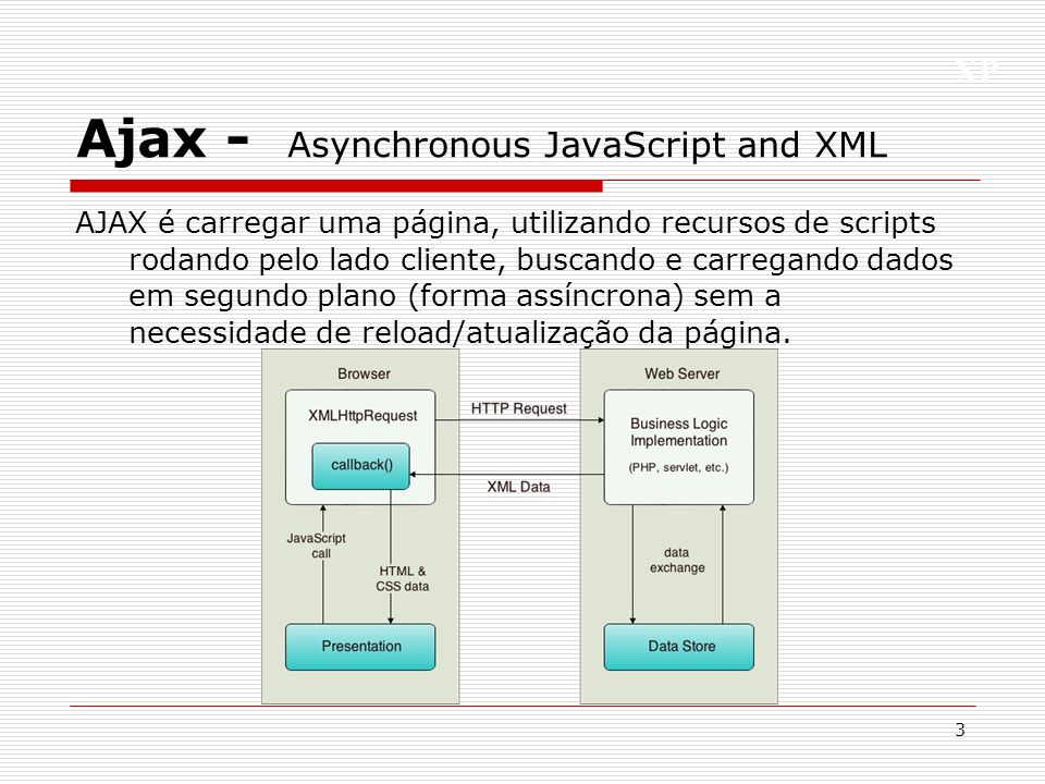 Ajax - Asynchronous JavaScript and XML