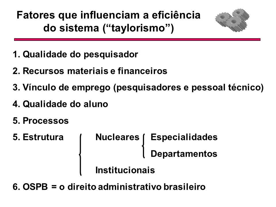 Fatores que influenciam a eficiência do sistema ( taylorismo )