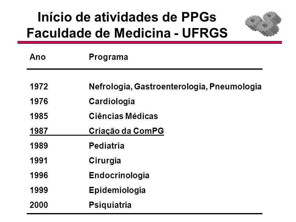 Início de atividades de PPGs Faculdade de Medicina - UFRGS