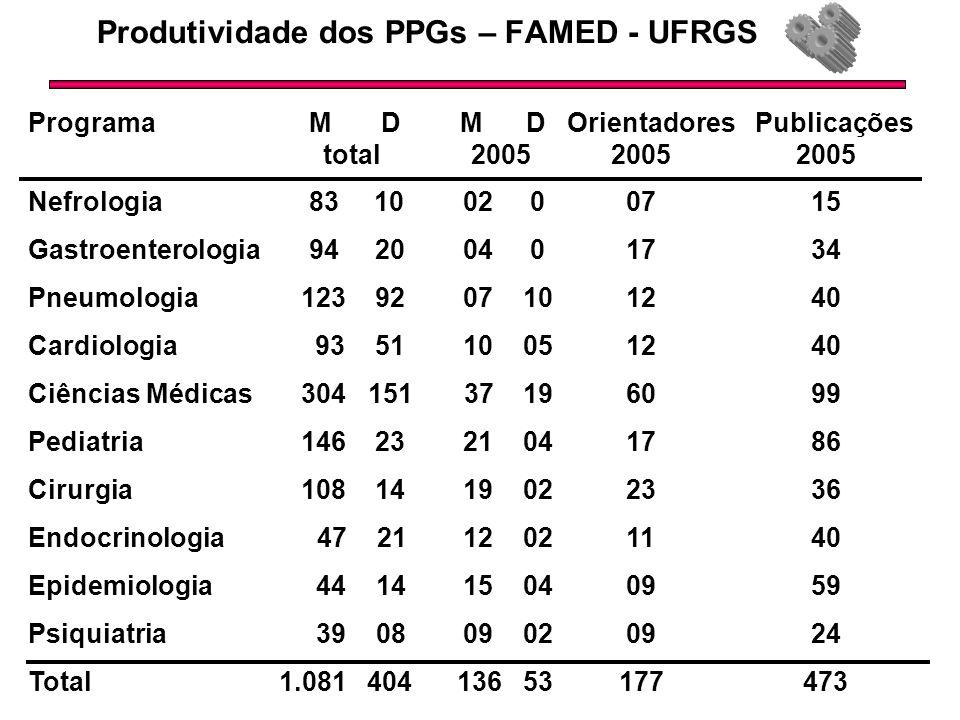 Produtividade dos PPGs – FAMED - UFRGS