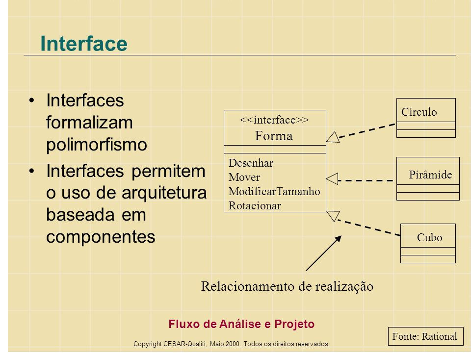 Interface Interfaces formalizam polimorfismo