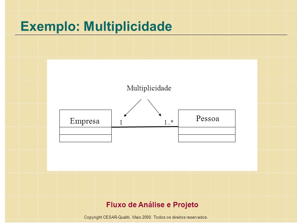 Exemplo: Multiplicidade