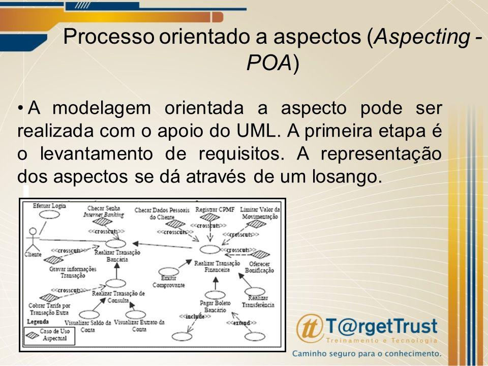 Processo orientado a aspectos (Aspecting - POA)