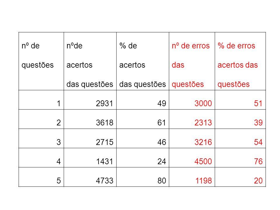 nº de nºde. % de. nº de erros. % de erros. questões. acertos. das. acertos das. das questões.