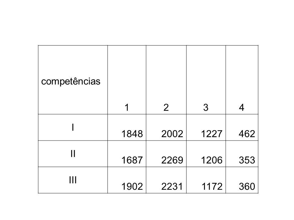 competências 1 2 3 4 I 1848 2002 1227 462 II 1687 2269 1206 353 III 1902 2231 1172 360