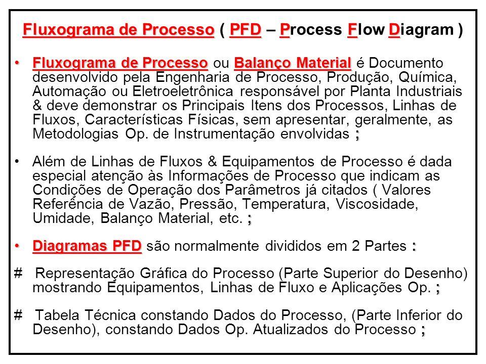 Fluxograma de Processo ( PFD – Process Flow Diagram )