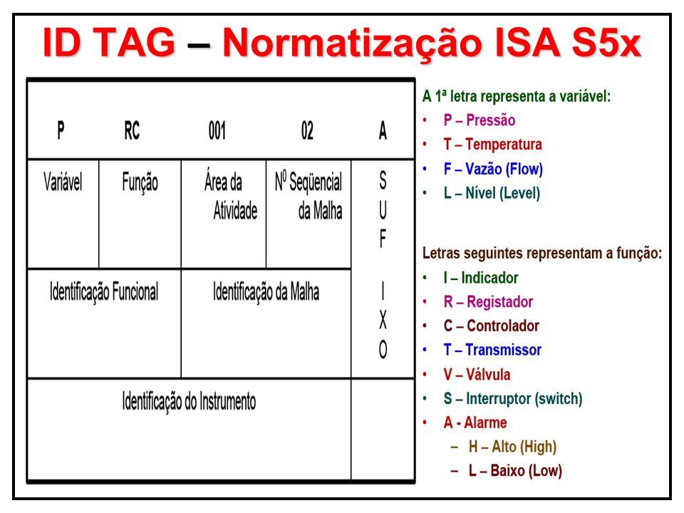 ID TAG – Normatização ISA S5x