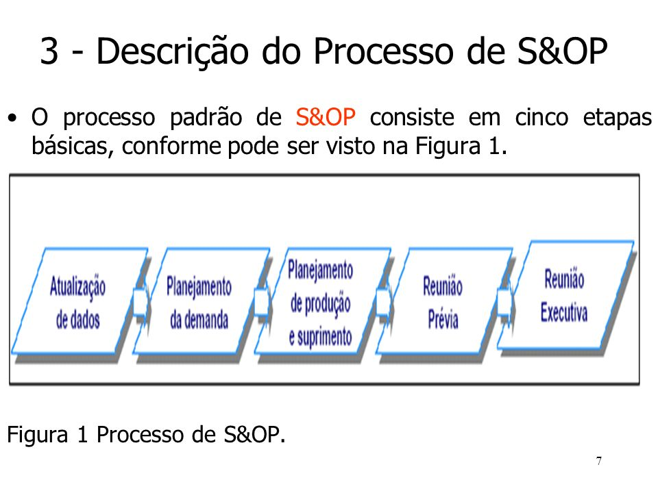 3 - Descrição do Processo de S&OP