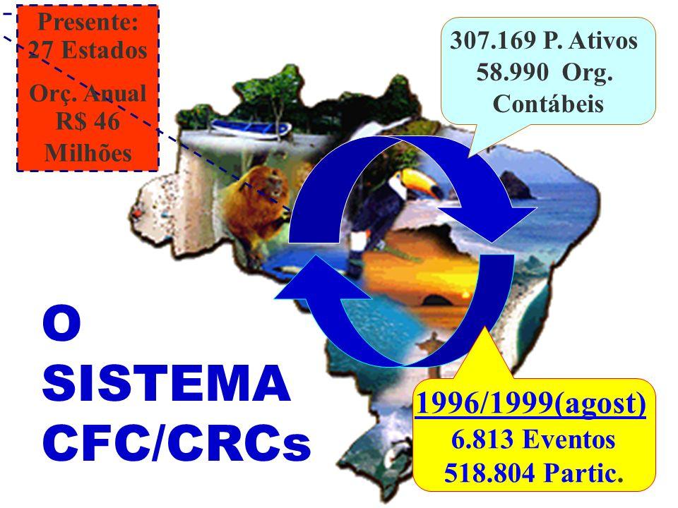 O SISTEMA CFC/CRCs 1996/1999(agost) 6.813 Eventos 518.804 Partic.