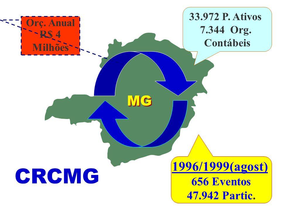 CRCMG MG 1996/1999(agost) 656 Eventos 47.942 Partic. 33.972 P. Ativos