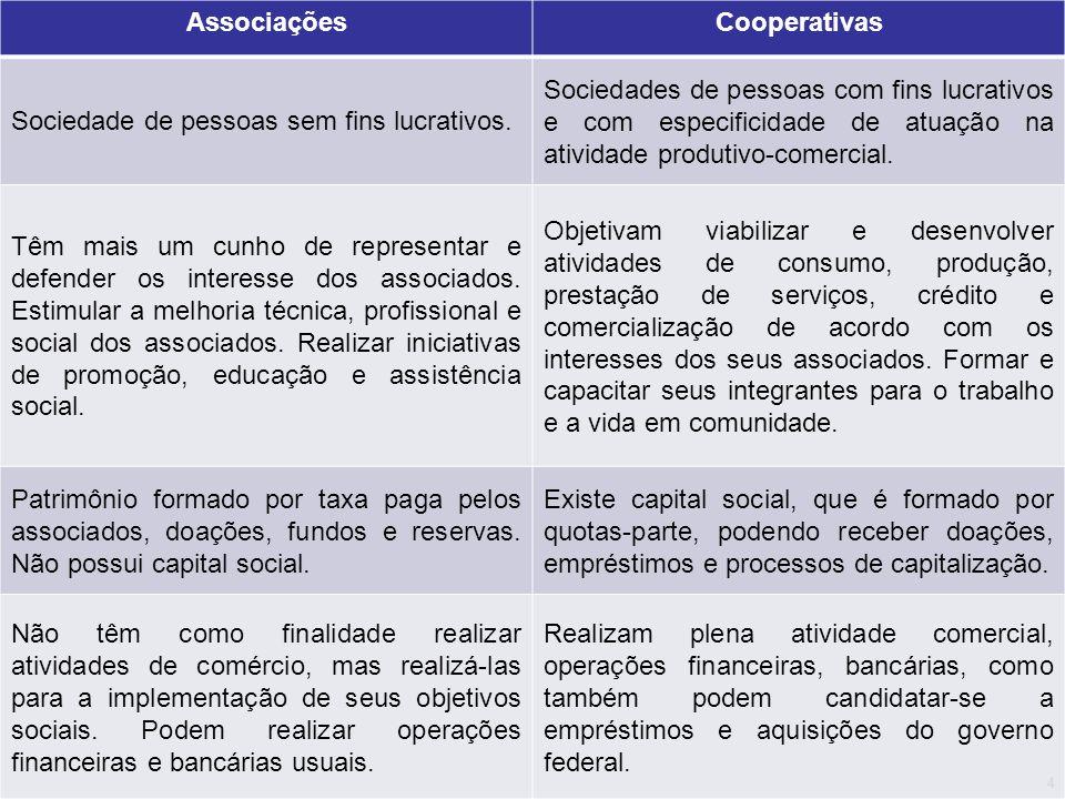 Associações Cooperativas. Sociedade de pessoas sem fins lucrativos.