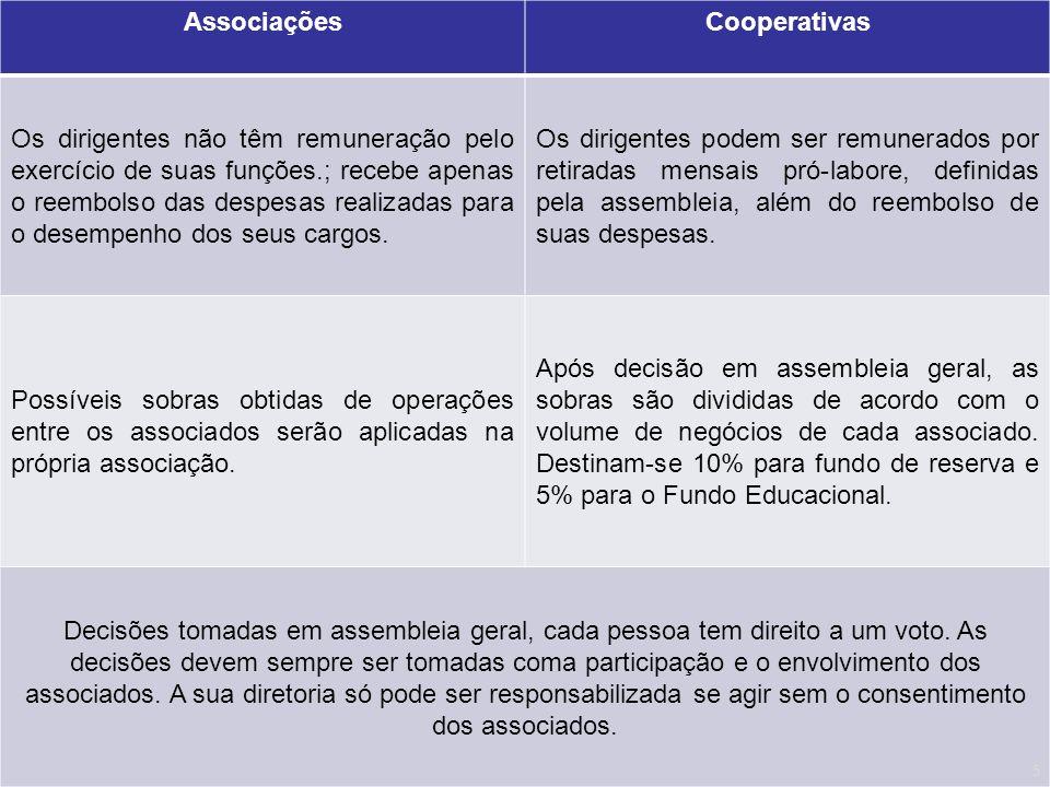 Associações Cooperativas.