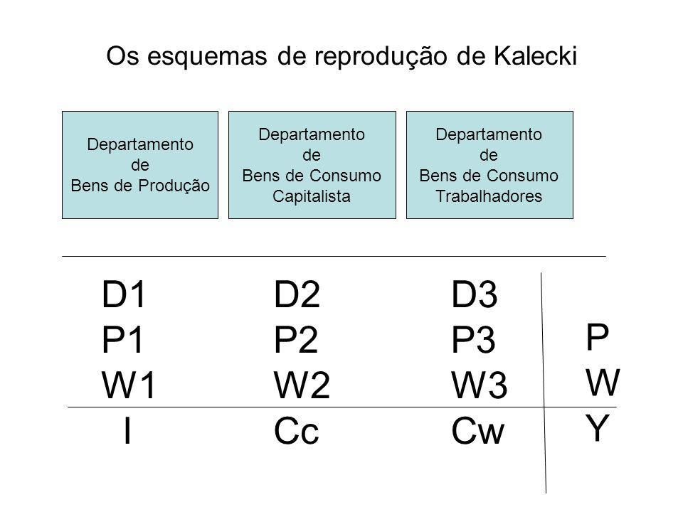 Os esquemas de reprodução de Kalecki