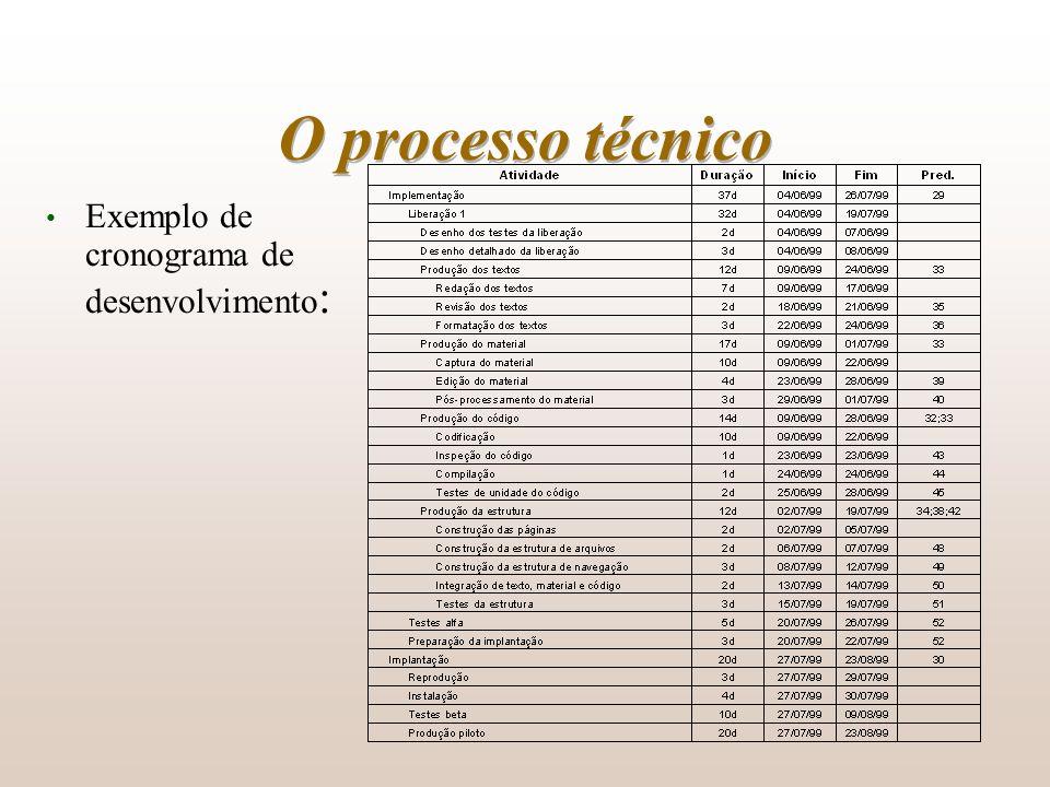 O processo técnico Exemplo de cronograma de desenvolvimento: