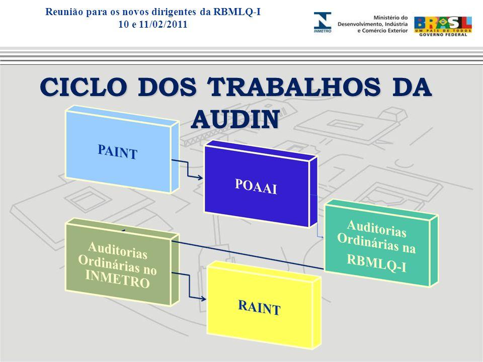 CICLO DOS TRABALHOS DA AUDIN