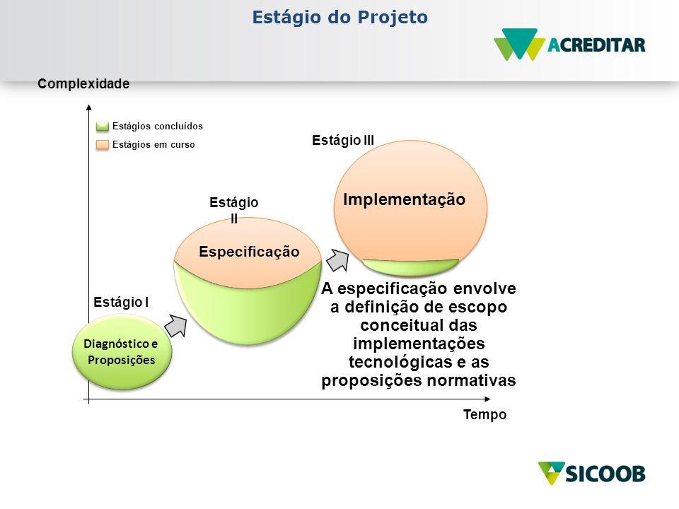 Estágio do Projeto Implementação