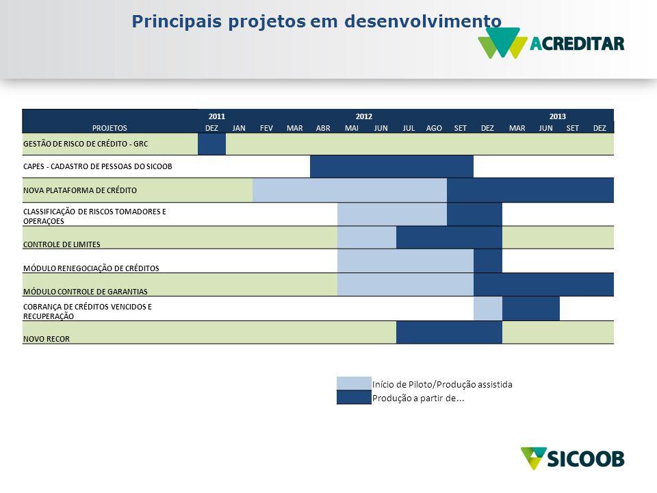 Principais projetos em desenvolvimento