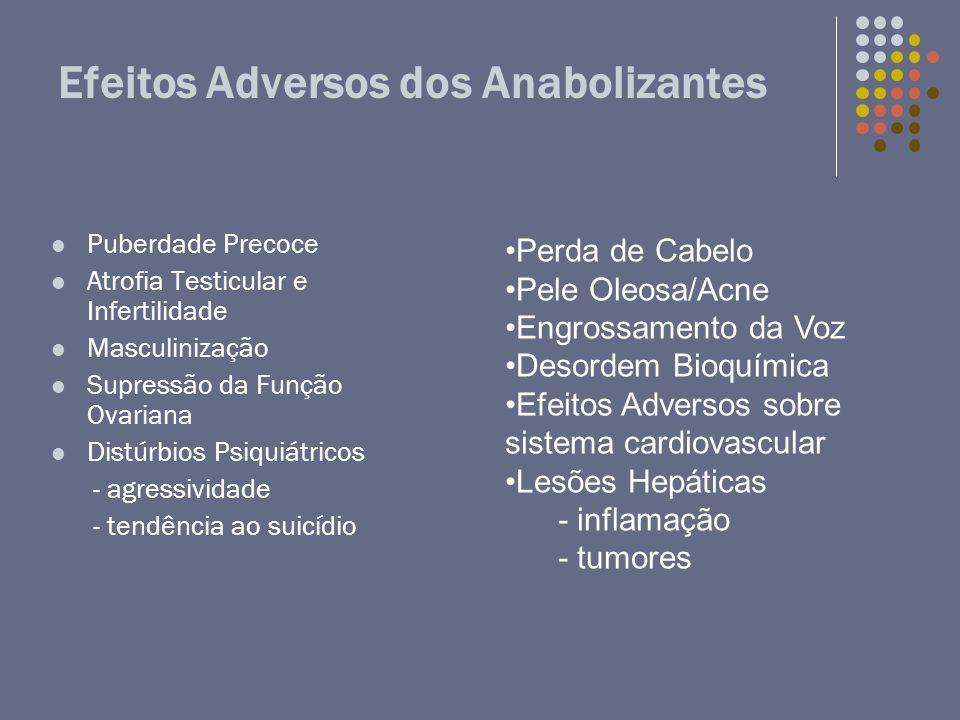 Efeitos Adversos dos Anabolizantes