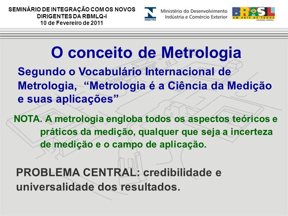 O conceito de Metrologia