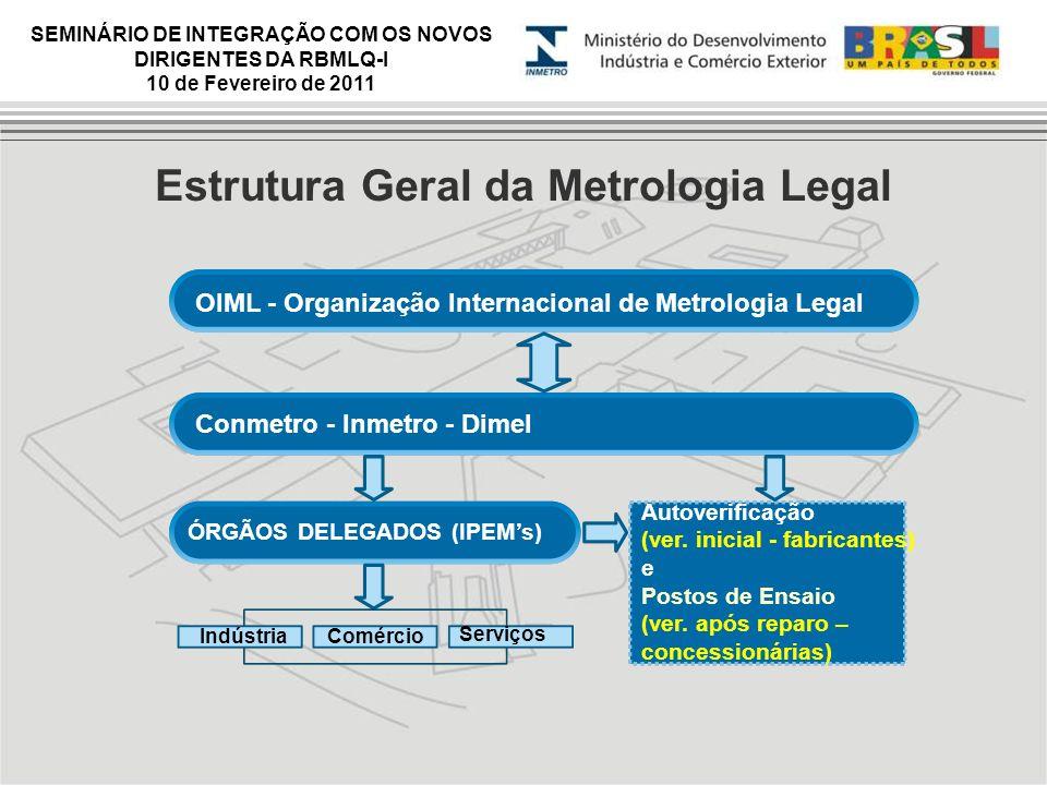 Estrutura Geral da Metrologia Legal