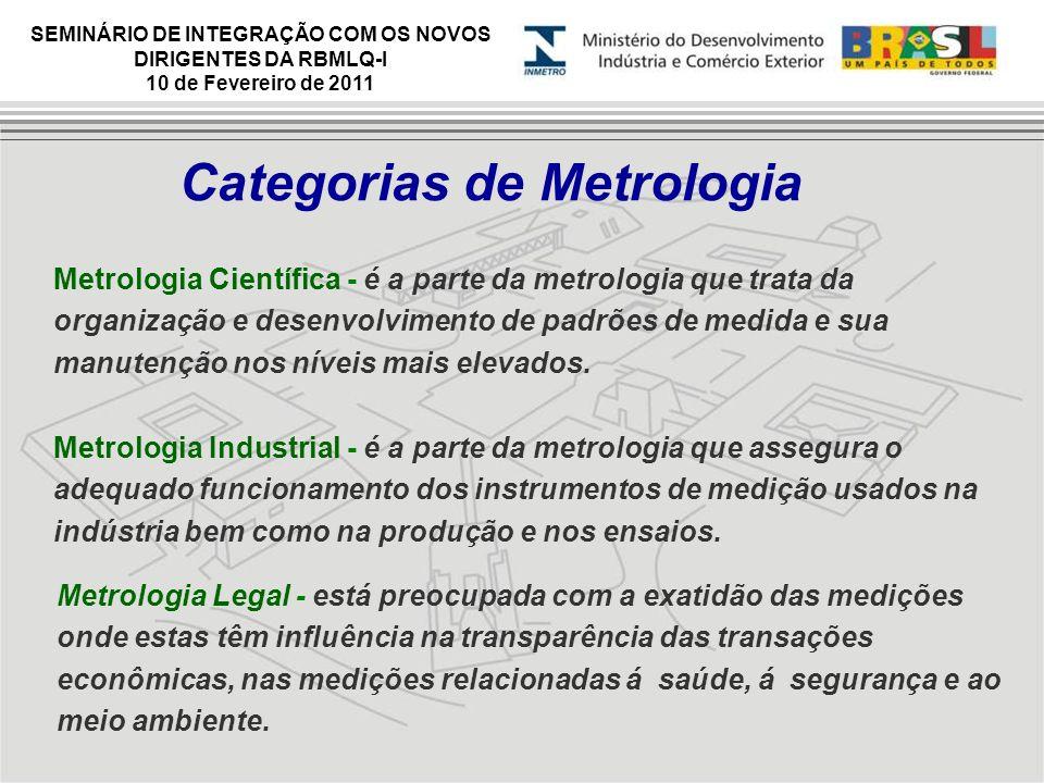 Categorias de Metrologia