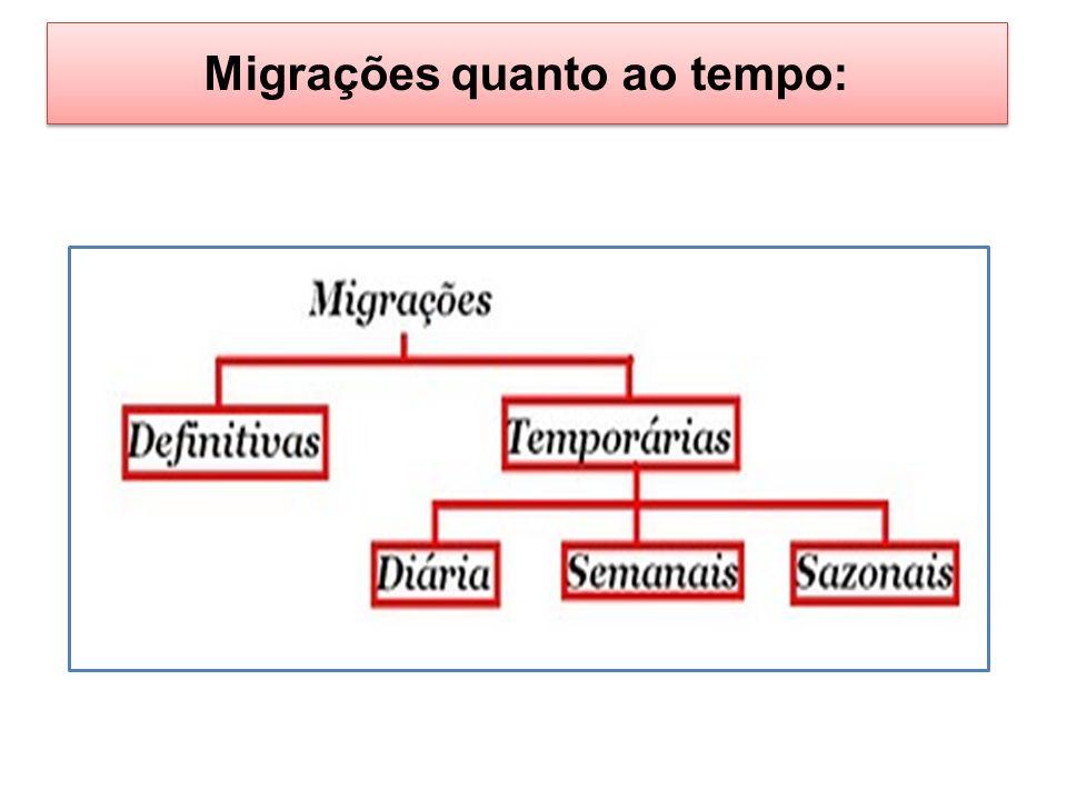 Migrações quanto ao tempo: