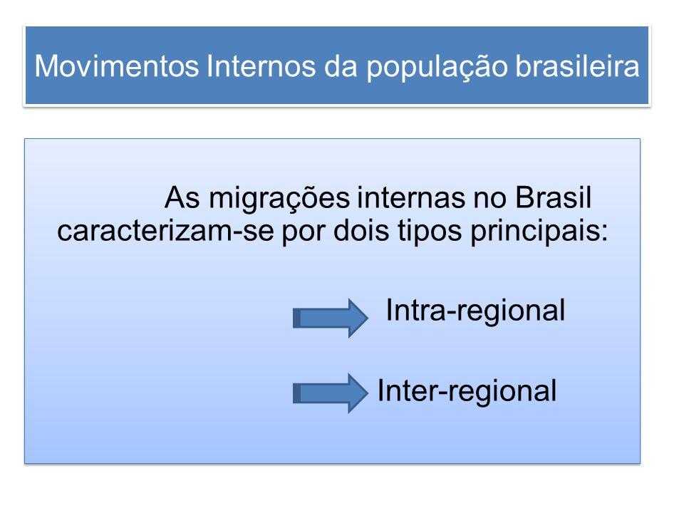 Movimentos Internos da população brasileira