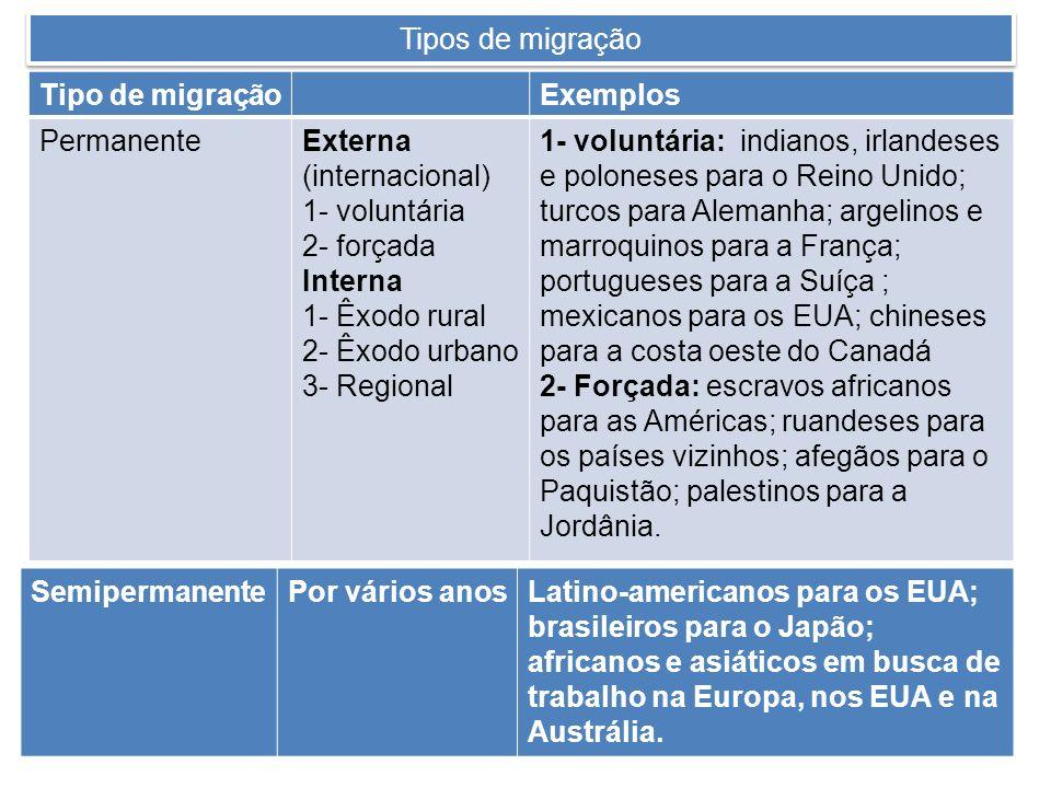 Tipos de migração Tipo de migração. Exemplos. Permanente. Externa (internacional) 1- voluntária.