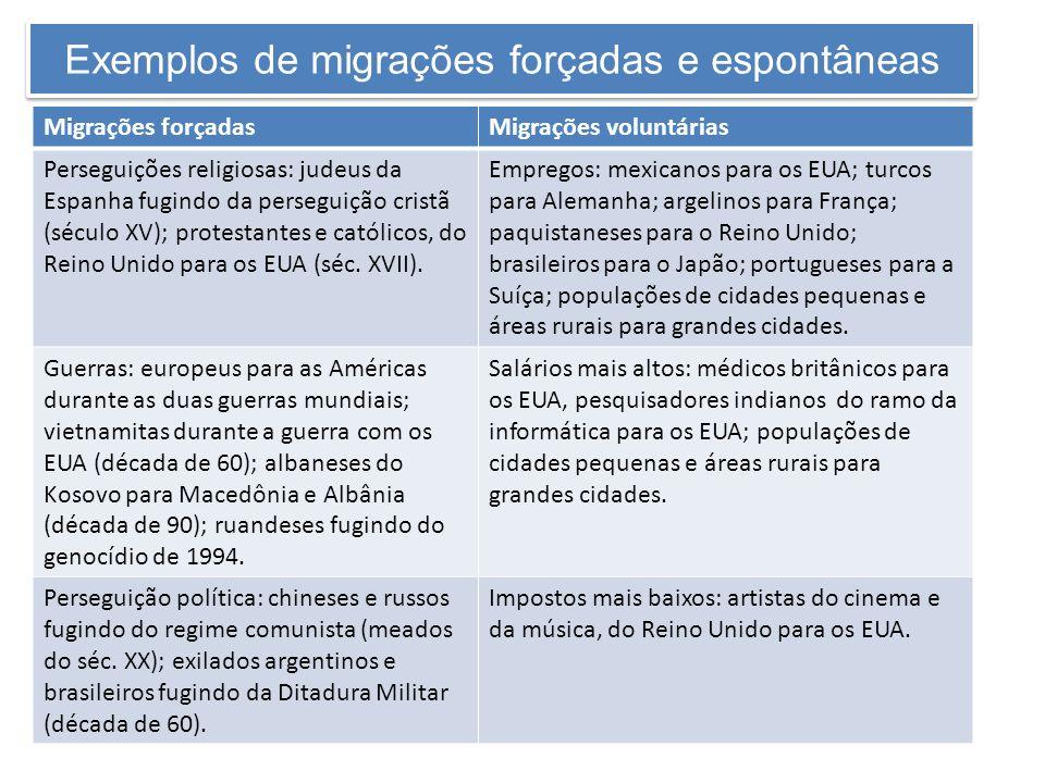 Exemplos de migrações forçadas e espontâneas