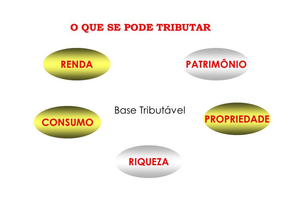 O QUE SE PODE TRIBUTAR RENDA PATRIMÔNIO Base Tributável PROPRIEDADE