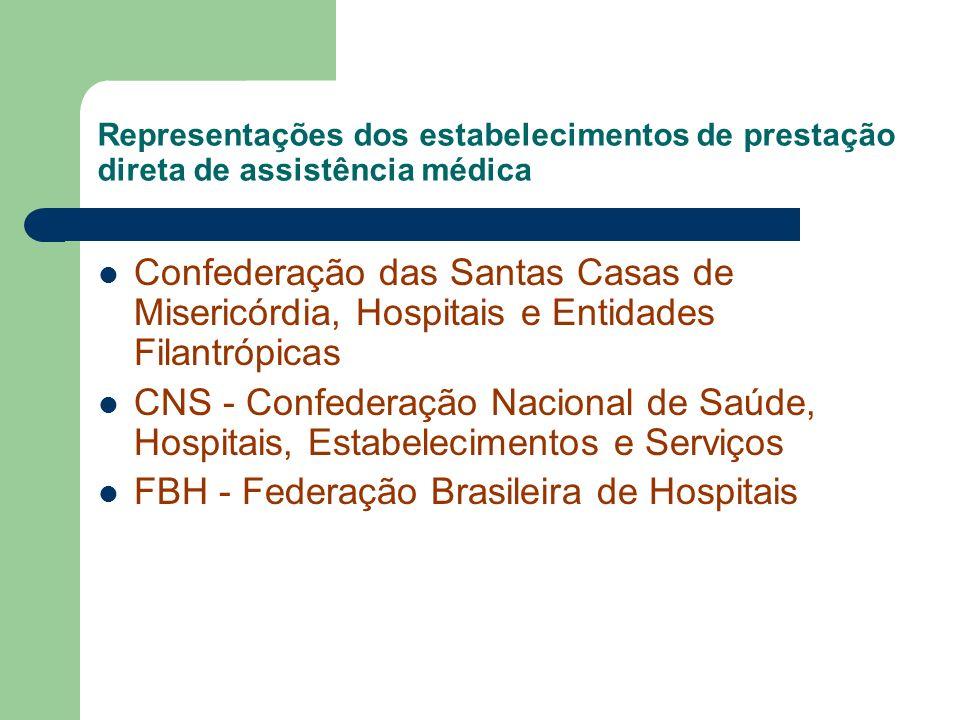 FBH - Federação Brasileira de Hospitais
