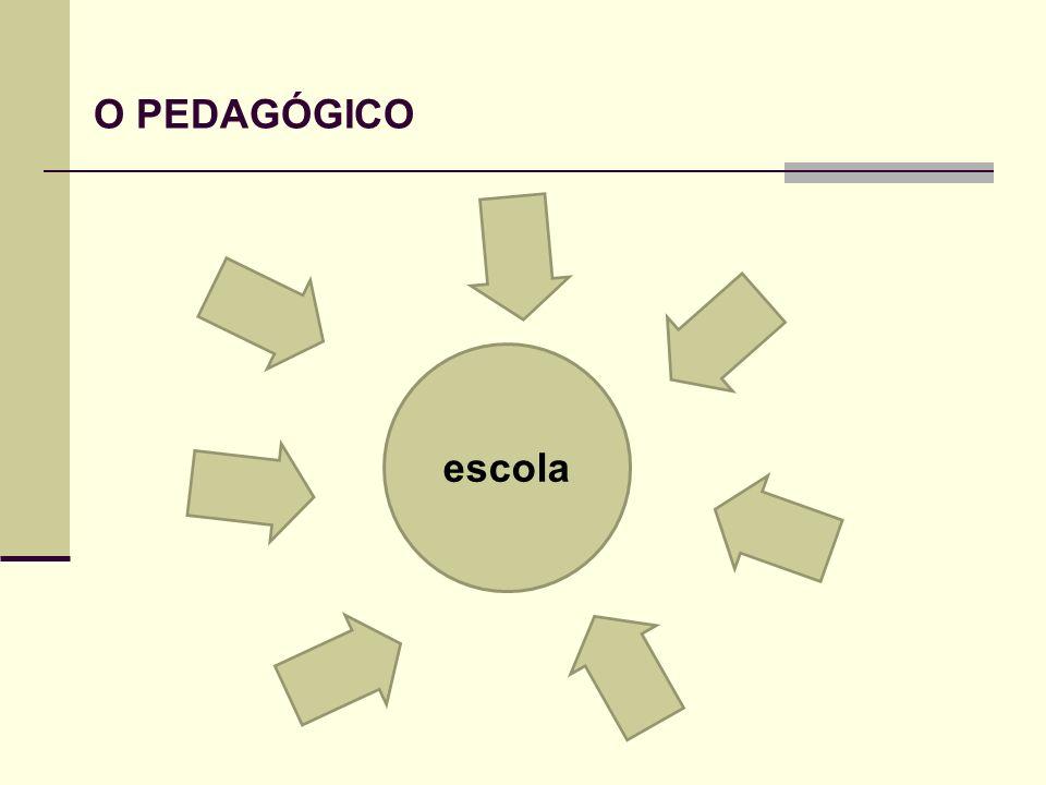 O PEDAGÓGICO escola