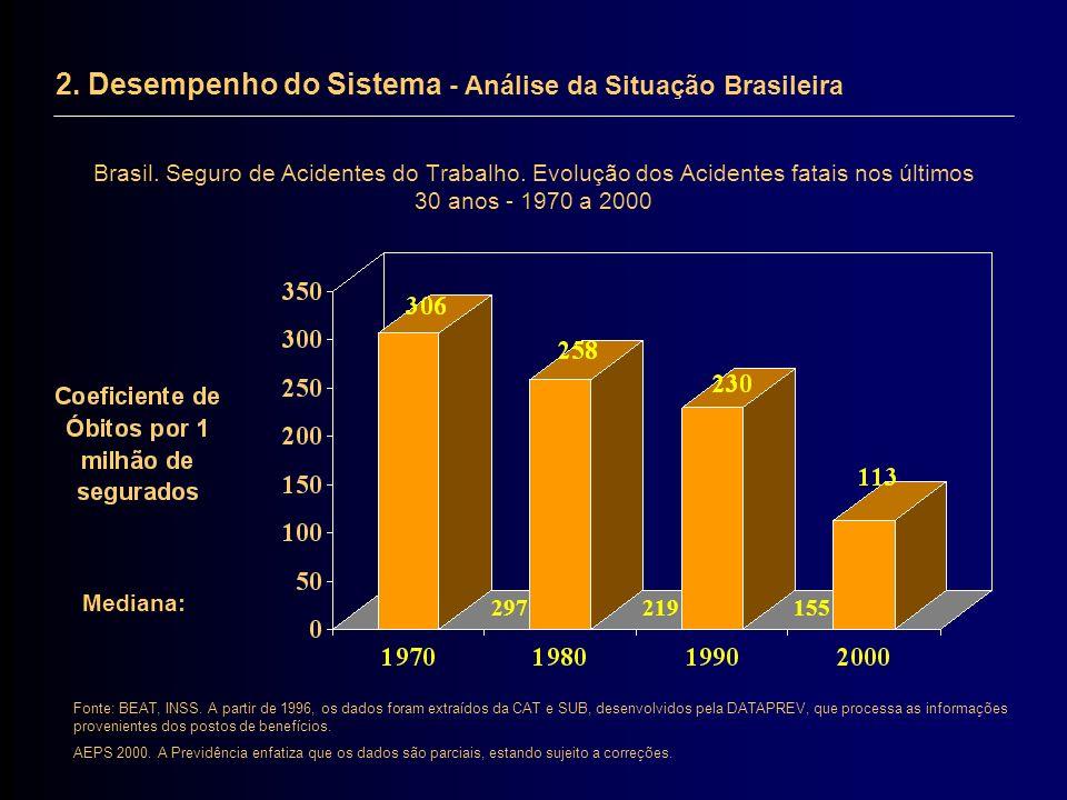 2. Desempenho do Sistema - Análise da Situação Brasileira