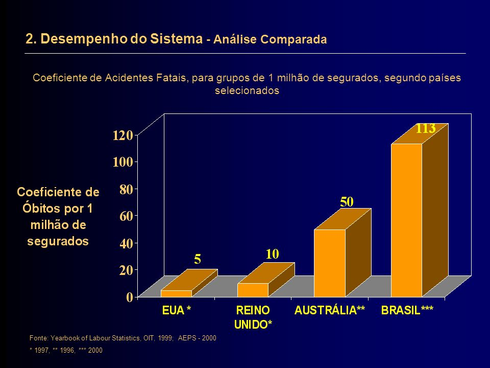 2. Desempenho do Sistema - Análise Comparada