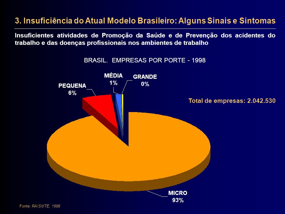 BRASIL. EMPRESAS POR PORTE - 1998