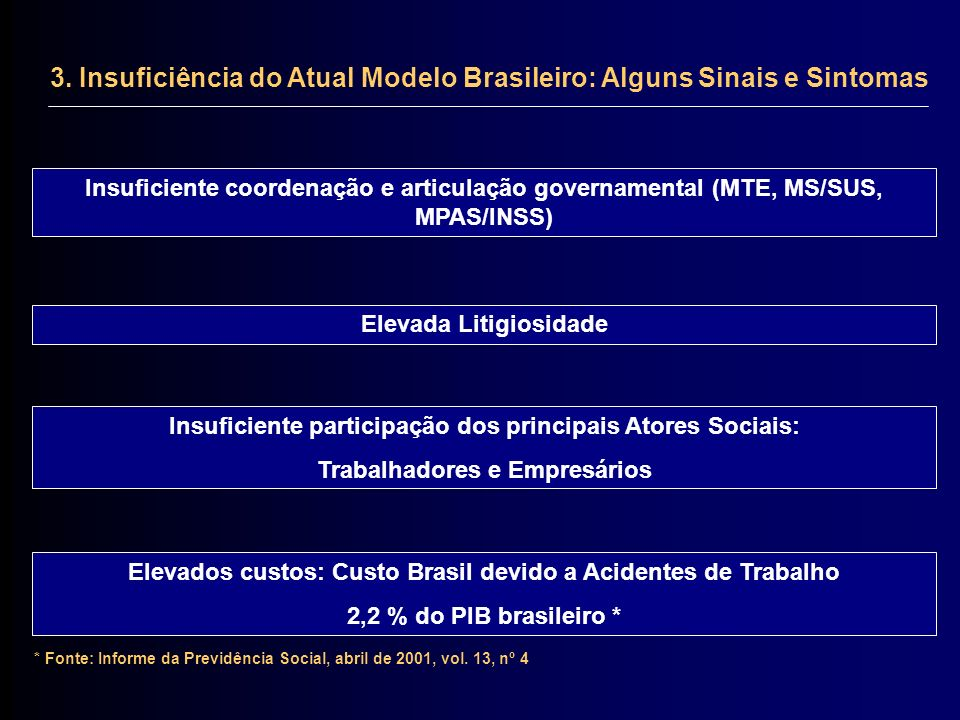 3. Insuficiência do Atual Modelo Brasileiro: Alguns Sinais e Sintomas