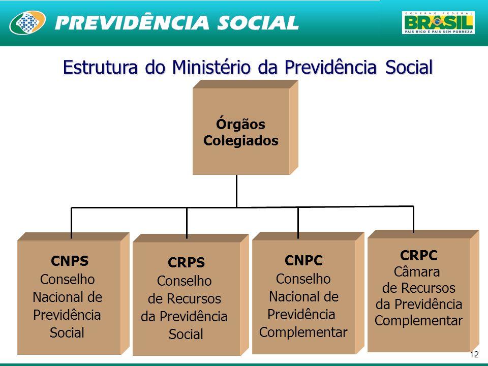 Estrutura do Ministério da Previdência Social