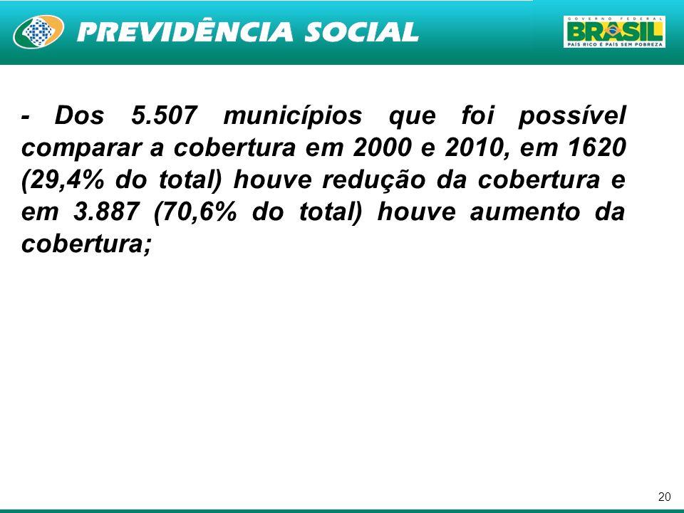 - Dos 5.507 municípios que foi possível comparar a cobertura em 2000 e 2010, em 1620 (29,4% do total) houve redução da cobertura e em 3.887 (70,6% do total) houve aumento da cobertura;