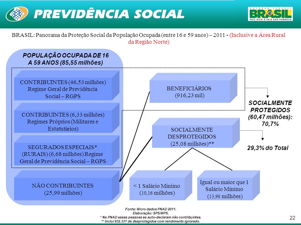 POPULAÇÃO OCUPADA DE 16 A 59 ANOS (85,55 milhões)