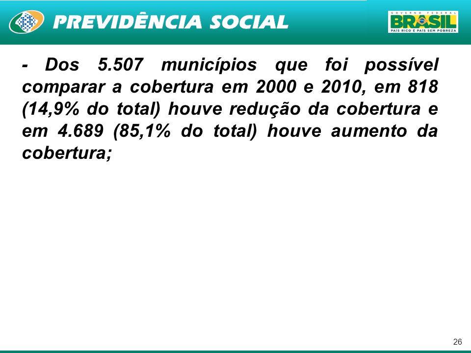 - Dos 5.507 municípios que foi possível comparar a cobertura em 2000 e 2010, em 818 (14,9% do total) houve redução da cobertura e em 4.689 (85,1% do total) houve aumento da cobertura;