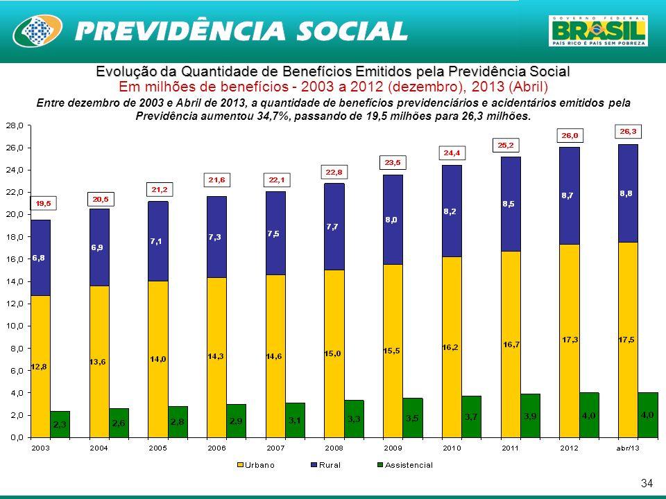 Evolução da Quantidade de Benefícios Emitidos pela Previdência Social Em milhões de benefícios - 2003 a 2012 (dezembro), 2013 (Abril)