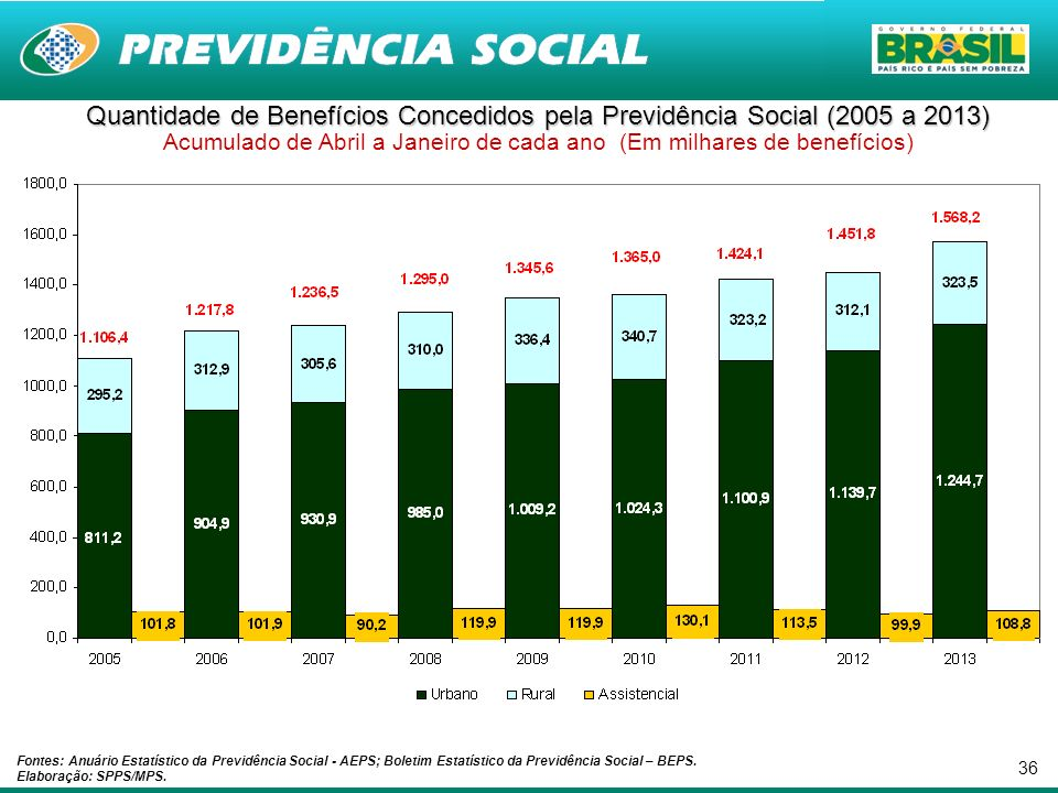 Quantidade de Benefícios Concedidos pela Previdência Social (2005 a 2013) Acumulado de Abril a Janeiro de cada ano (Em milhares de benefícios)