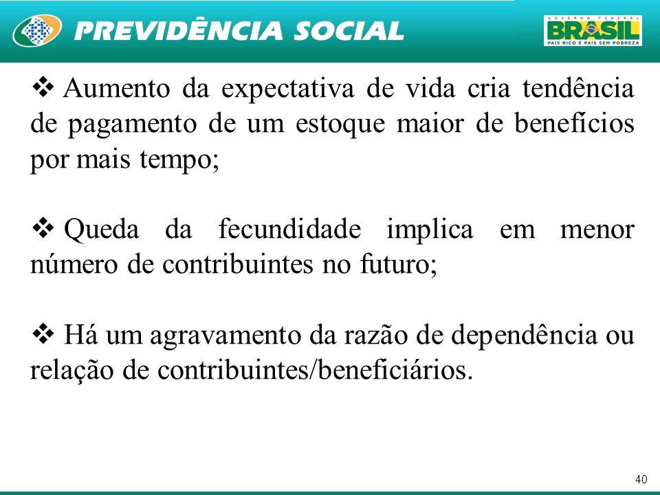 Aumento da expectativa de vida cria tendência de pagamento de um estoque maior de benefícios por mais tempo;