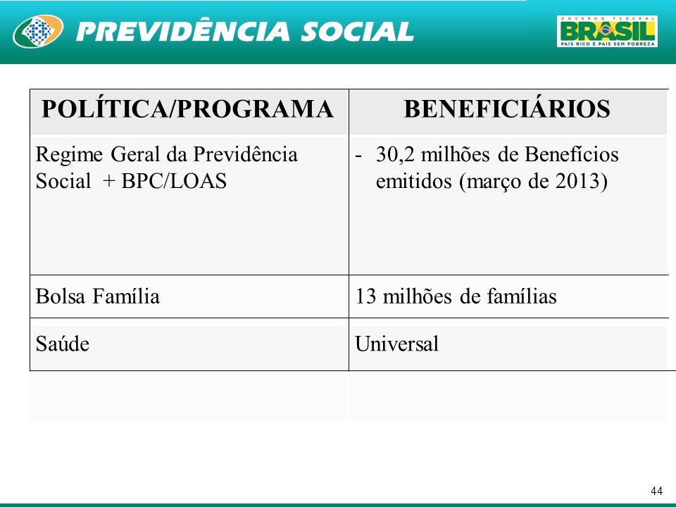 POLÍTICA/PROGRAMA BENEFICIÁRIOS
