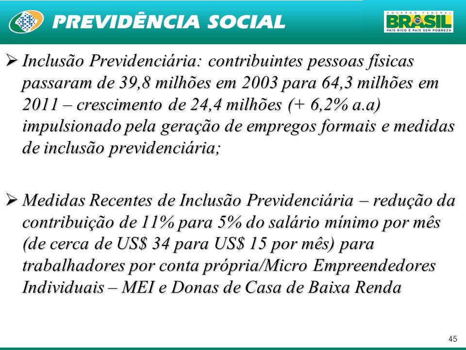 Inclusão Previdenciária: contribuintes pessoas físicas passaram de 39,8 milhões em 2003 para 64,3 milhões em 2011 – crescimento de 24,4 milhões (+ 6,2% a.a) impulsionado pela geração de empregos formais e medidas de inclusão previdenciária;